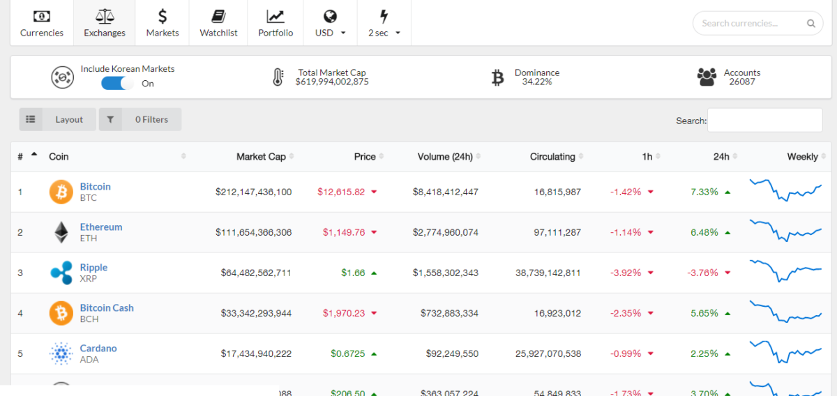Real time dynamic market stats