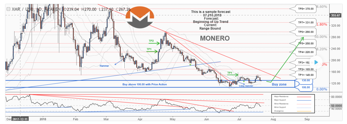 XMR/USD Technical Analysis